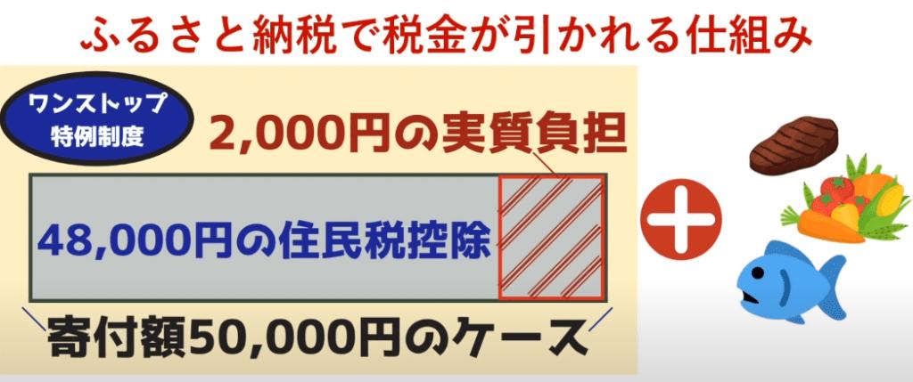 ふるさと納税 実質2000円